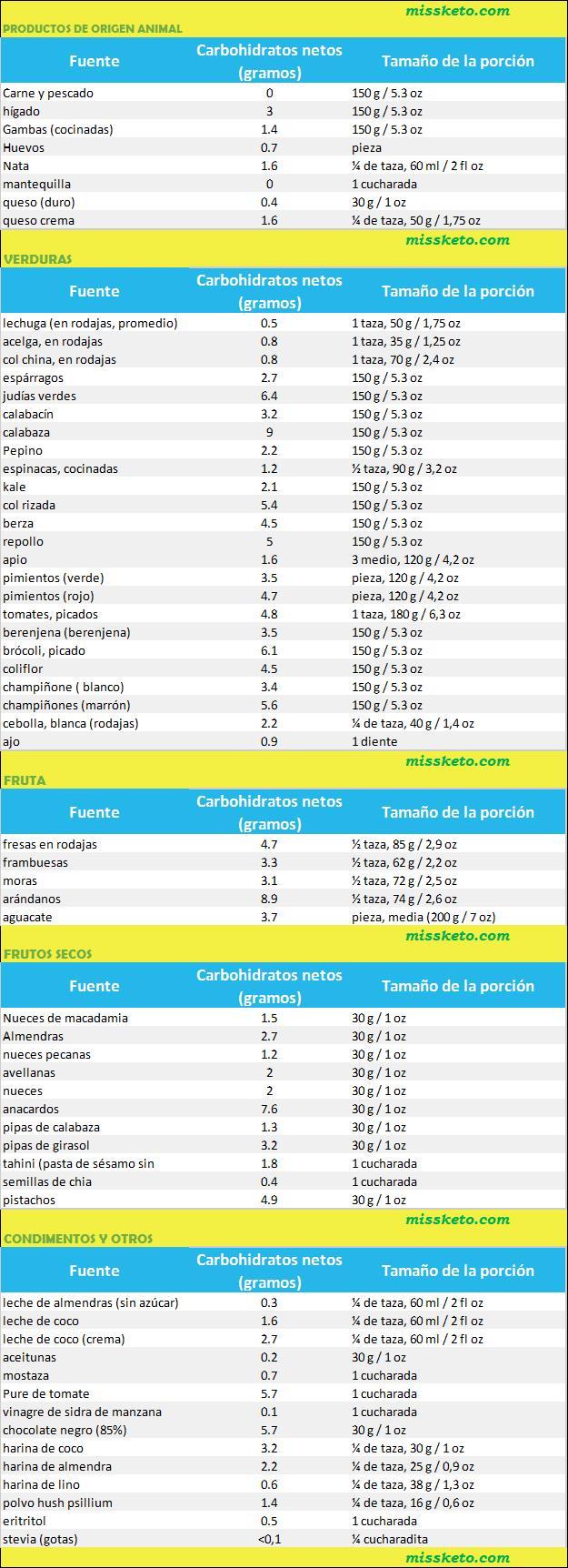 carbohidratos permitidos en keto